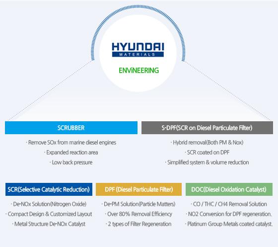 HYUNDAI materials